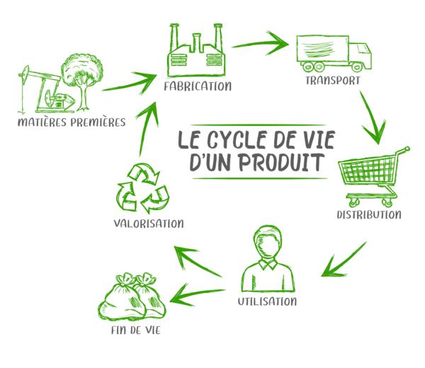 Ecobjet - Cycle de vie d'un produit